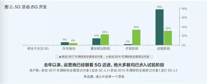 行业大亨拼抢5G市场 这些上市公司正抓紧布局