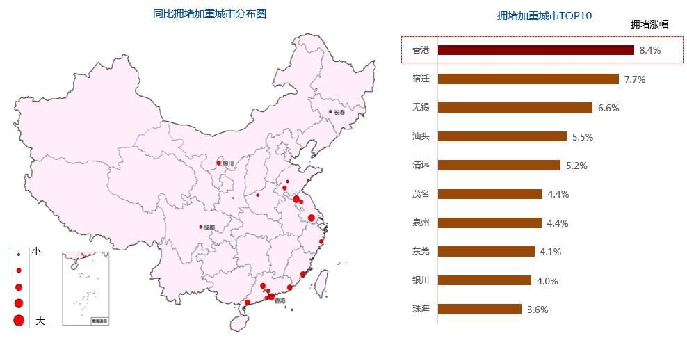 香港拥堵加剧最明显 济南拥堵向东部转移