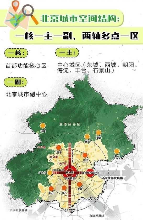 来源:新浪微博 北京规划国土
