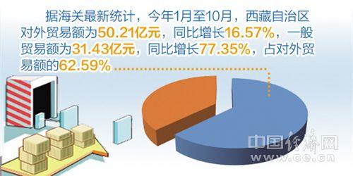 """河南:推广国际贸易""""单一窗口""""标准版"""