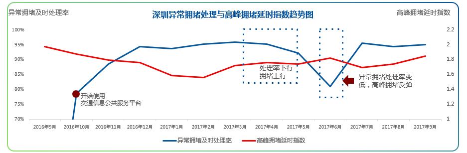 深圳摘掉堵城帽子 及时出警可使车速提升12%
