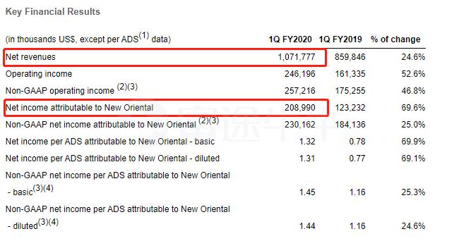 新东方2020财年Q1净利同比大增69.6%,净营收同比增25%
