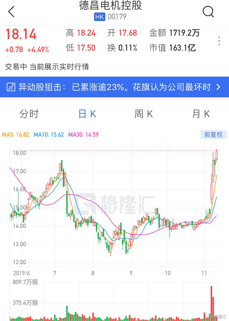 港股异动 | 德昌电机控股涨逾4% 绩后获机构看好