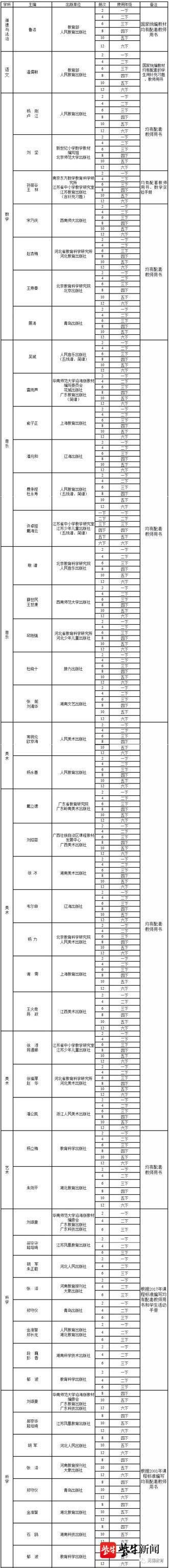 江苏省2020年春季普通中小学教学用书目录出炉!