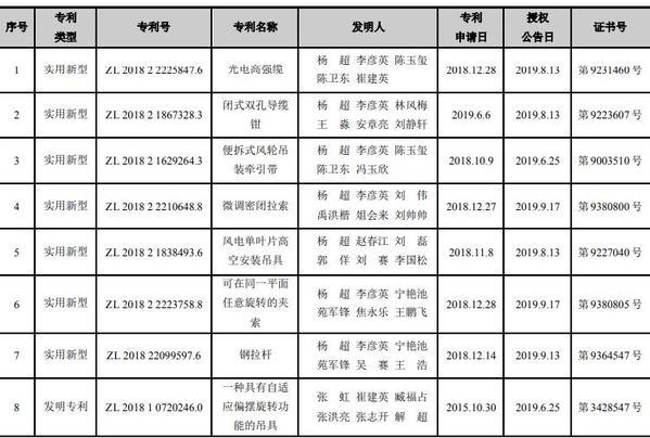 巨力索具收到7项实用新型专利证书和1项发明专利证书