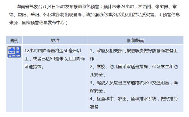 湖南省发布高温黄色预警、暴雨蓝色预警