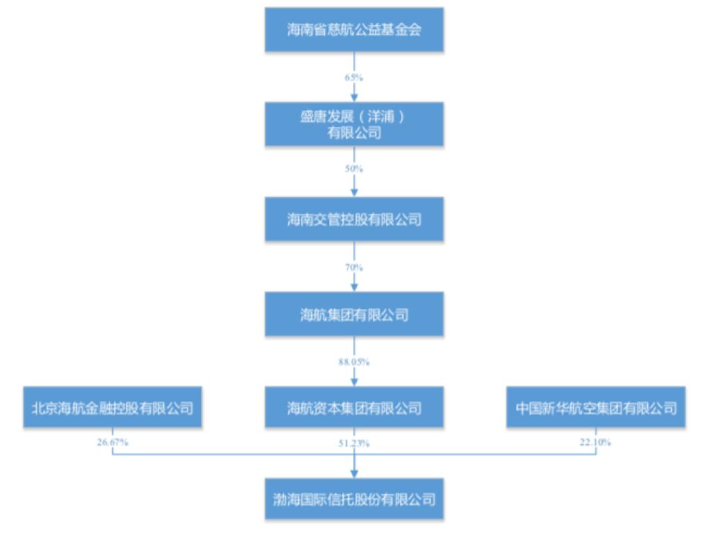 曲线上市又壹例:渤海金控拟收买进渤海寄托51%股