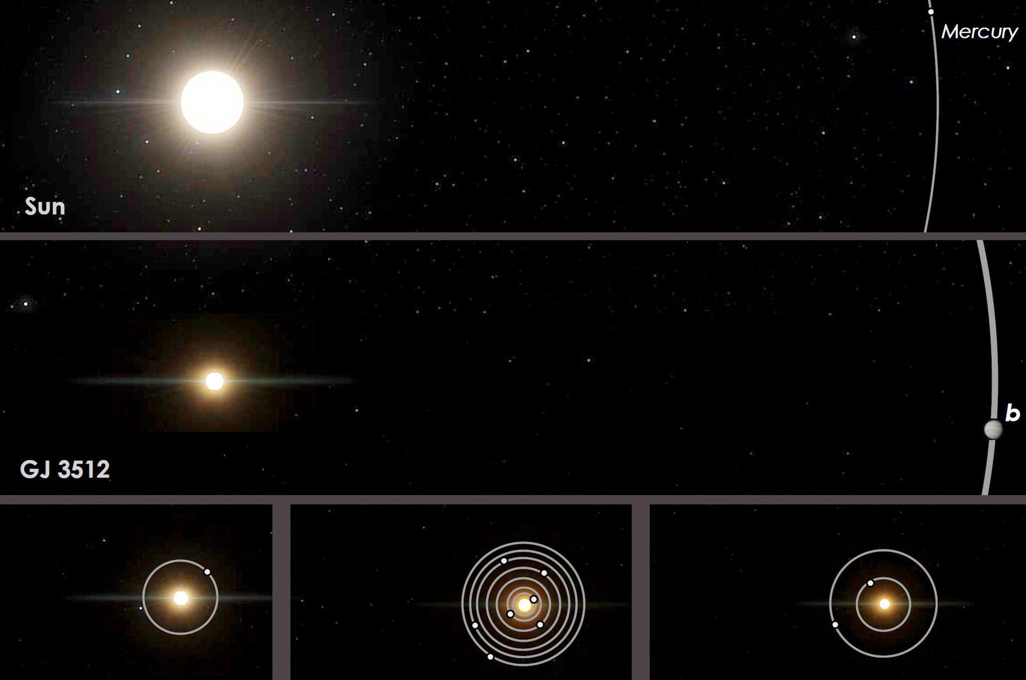"""红矮星GJ 3512和其新近识别出的气态巨行星GJ 5312b,它们与太阳系和其他邻近的红矮星系统的轨道比较。图源:""""spokesman""""网站"""