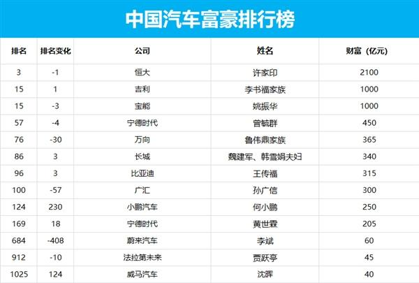 中国汽车富豪排行榜公布:何小鹏大涨李斌暴跌 大佬竟是他