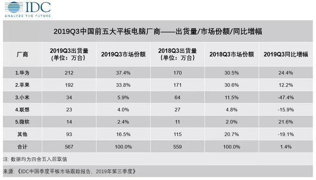 华为平板电脑超苹果居中国市场出货量第一 M6系列产品立功