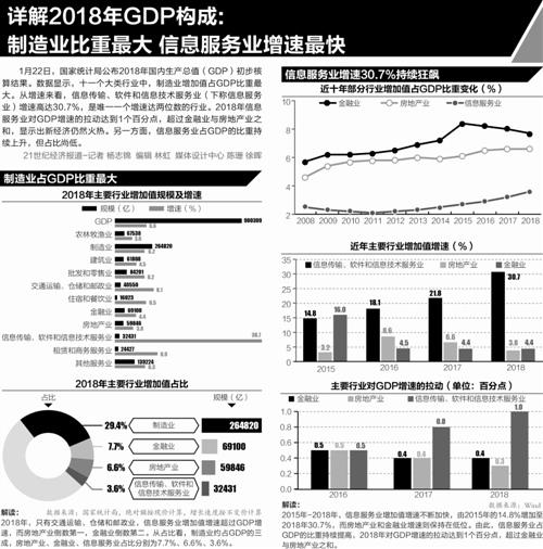 2019物流业增加值占GDP比重_小丑2019图片