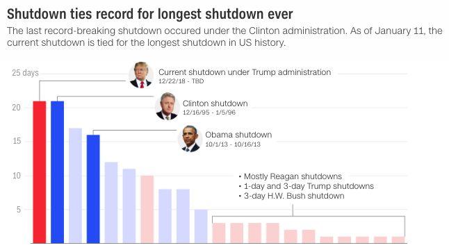 图片来源:CNN