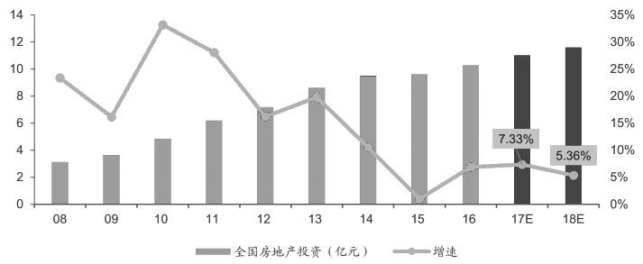 图为中国房地产投资规模及增速