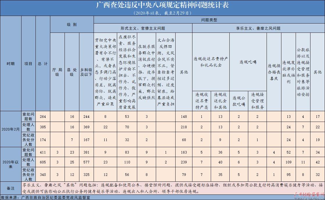2020年2月广西查处违反中央八项规定精神问题264起