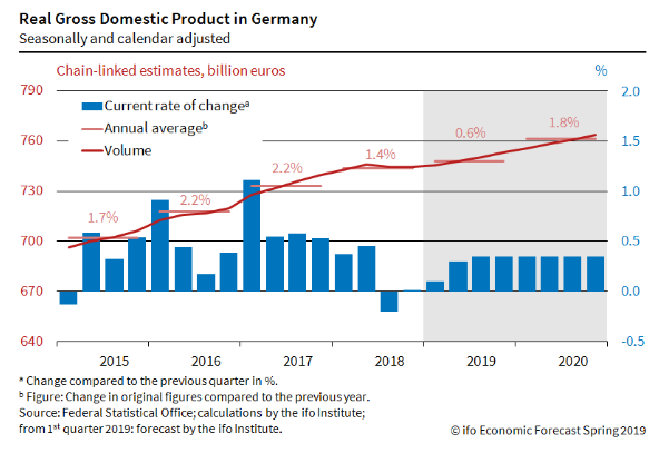 2019年德国经济_德国经济 –