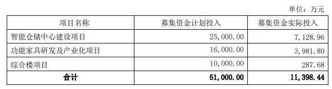 近12个月内首次购买理财,梦百合投入2亿闲置募集资金
