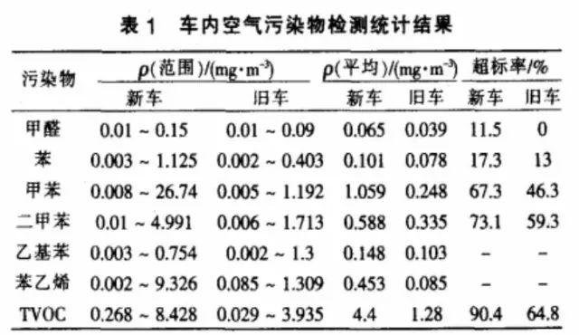 中国9成新车都存在TVOC严重超标 旧车情况稍好