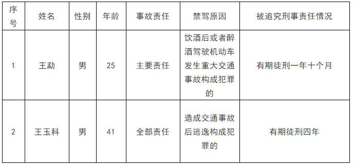 曝光!阳信交警公布2019年第三批终生禁驾名单