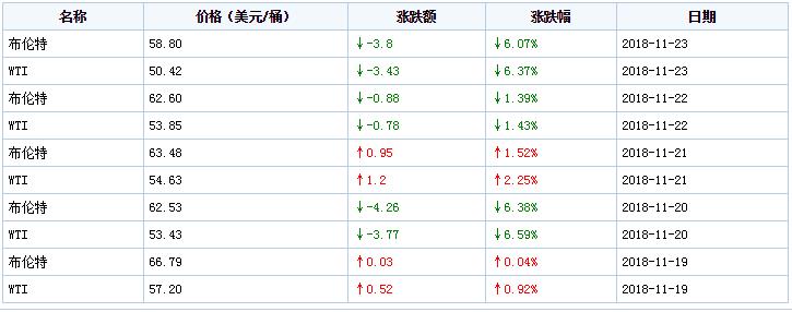 """今晚油价三连跌,累计贬价1块多,正式重回""""6元期间"""""""