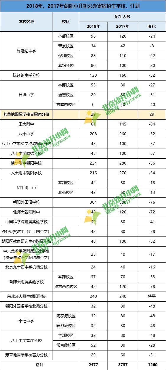 【解析】2019年北京入学政策变动趋势预测,幼升小走势如何?