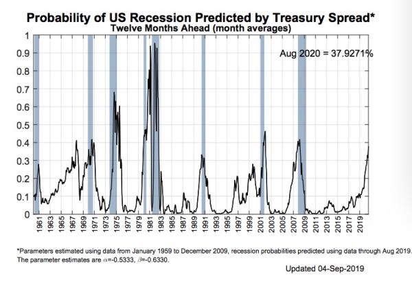欧央行重启QE、美联储降息 宽松潮如何影响中国市场