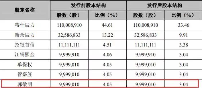 """精明商人郭敬明的""""悲伤故事"""":乐视影业重组折戟,入股公司IPO"""