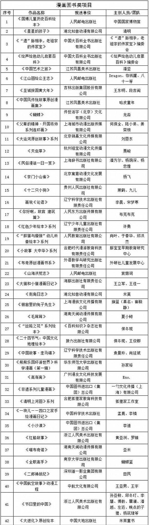 """2018年""""原动力""""原创动漫出版扶持名单公示"""