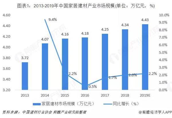 2019家居建材市场4.43万亿,线上销售复合增长率38%!