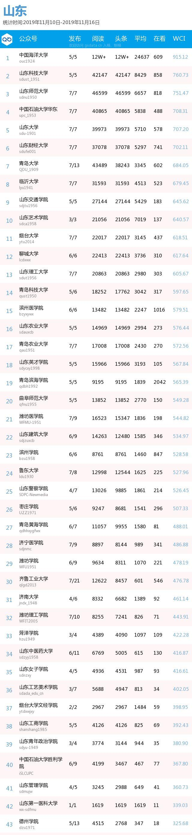 周榜 | 最新出炉!各地区,你的高校排第几?(普通高校公号分省 11.10-11.16)| 中国青年报出品