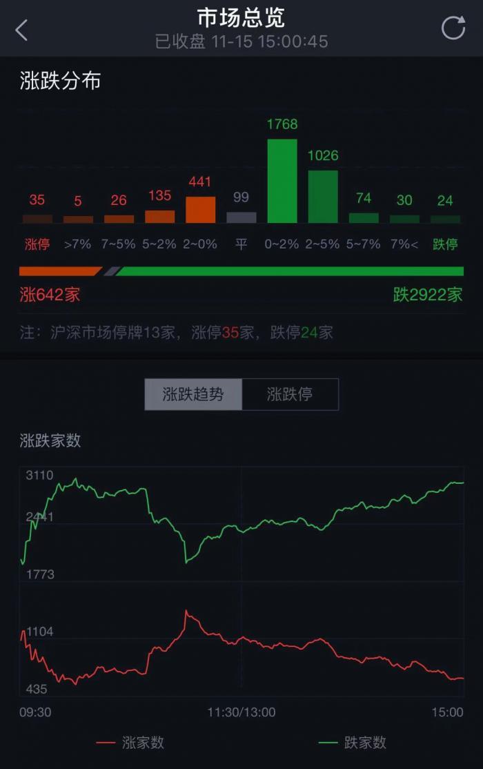 沪指失守2900点,创业板指跌1%,养殖板块遭重挫