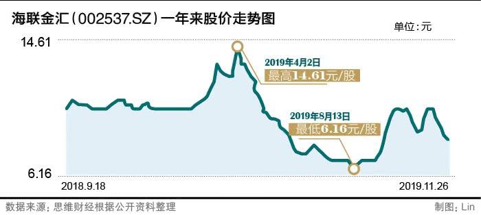 海联金汇挺进金融科技遇挫 22亿商誉存大额减值风险