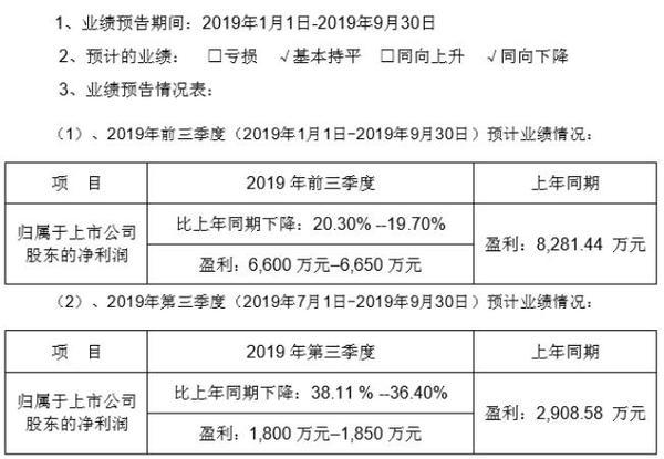 鹏翎股份2019年前三季度净利6600万–6650万 毛利率下降
