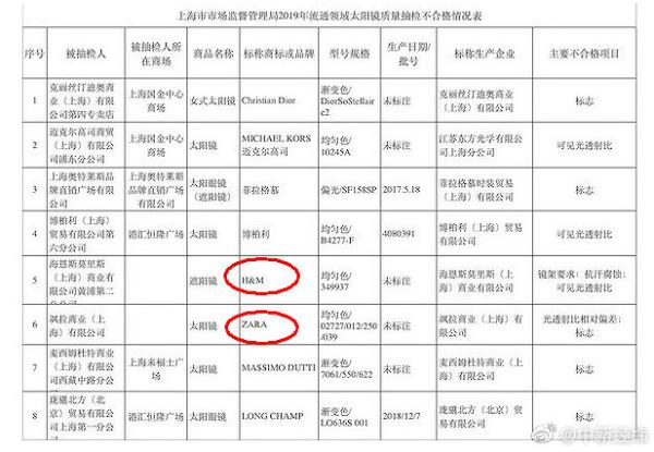 上海市场监管局:Burberry等品牌太阳镜抽检不合格