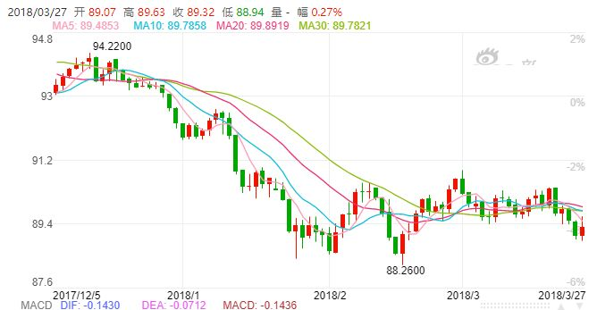 ▲美元指数近期走势