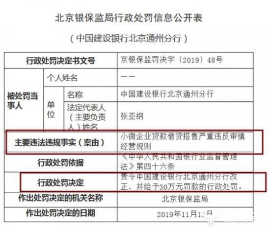 建行北京分行连收两罚单涉嫌借贷搭售、转嫁成本 行长袁桂军怎么管理的?
