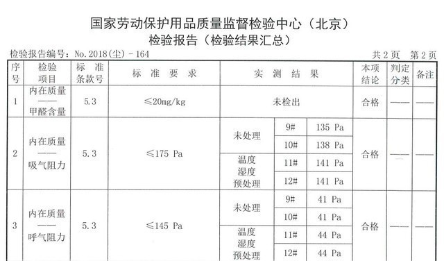 3M呼吸阻力测试成绩