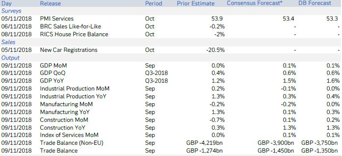 (英国关键经济数据预测,来源:德银)