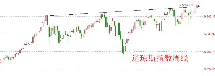 美股:三大指数在高位休整,特朗普再次抨击美联储犹豫不决