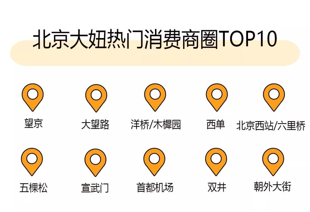 """图:""""北京年夜妞""""热点消耗商圈 TOP10"""