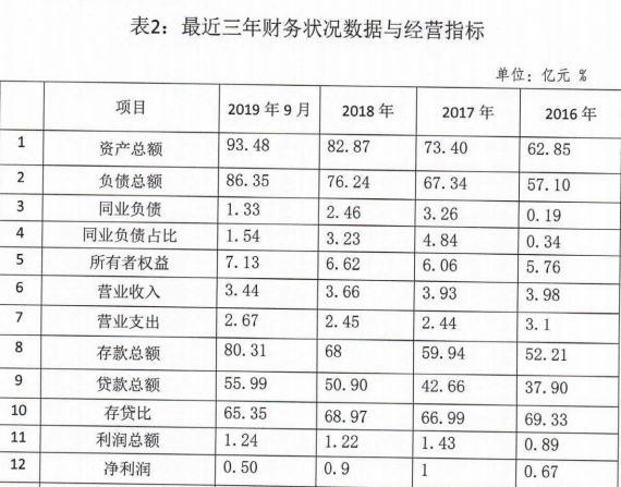 """河南社旗农商银行同业存单计划""""首秀"""" 2019年度拟发行5亿元"""