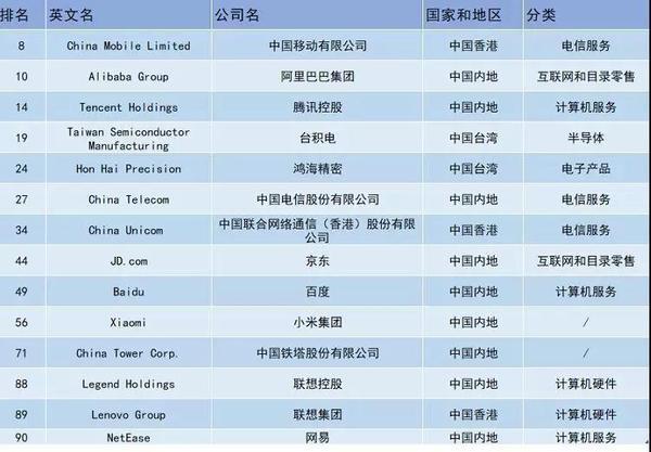 全球数字经济100强出炉:中国14