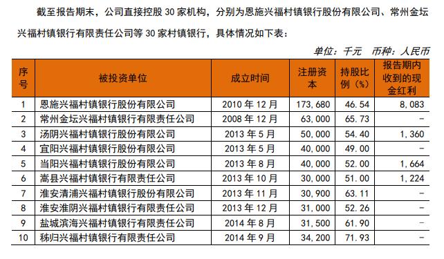 首家投资管理型村镇银行开业 常熟银行持股90%