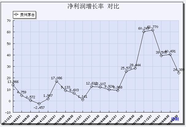 净利润增长率对比