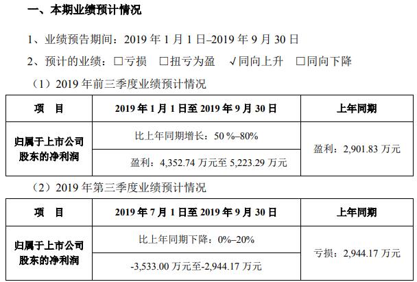 惠博普2019年前三季度净利约4353万元-5223万元 海外项目确认收入