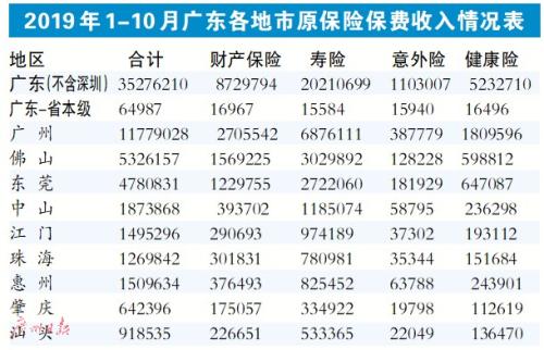 全国第一!广东实现保费收入3527.62亿元