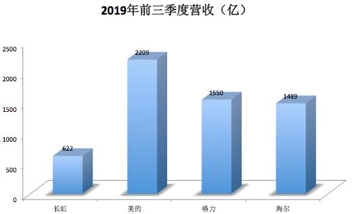 利润下滑超80%,四川长虹有哪些课要补?