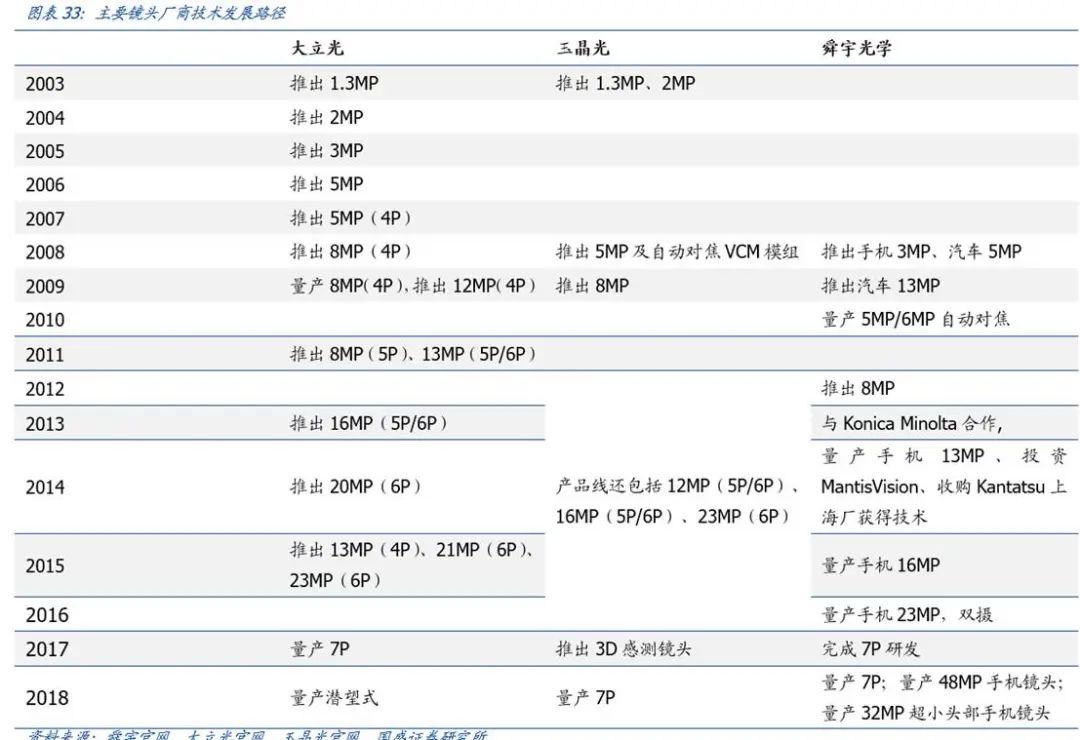 【国盛郑震湘团队】深度:光学赛道量价齐升、格局优化(图30)