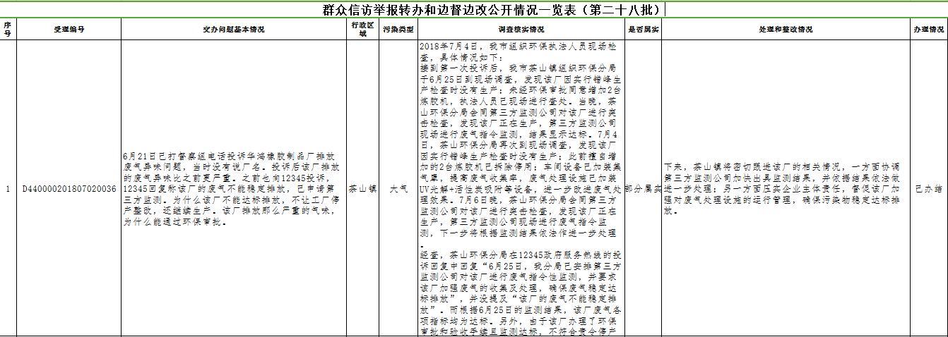 群众信访举报转办和边督边改公开情况一览表(