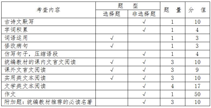 广东省2020年中考试卷命制要求出炉,东莞中考英语科目与省规定有差异