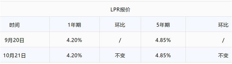 最新LPR数据出炉!广州有银行最高上浮21%